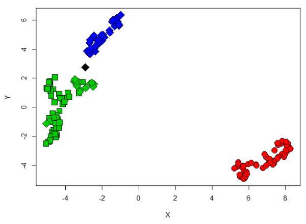 Результат UMAP+DBSCAN на платформе 2