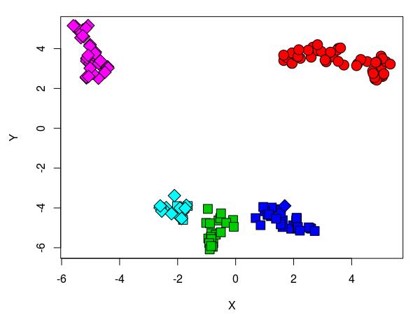 Результат UMAP+DBSCAN на платформе 3